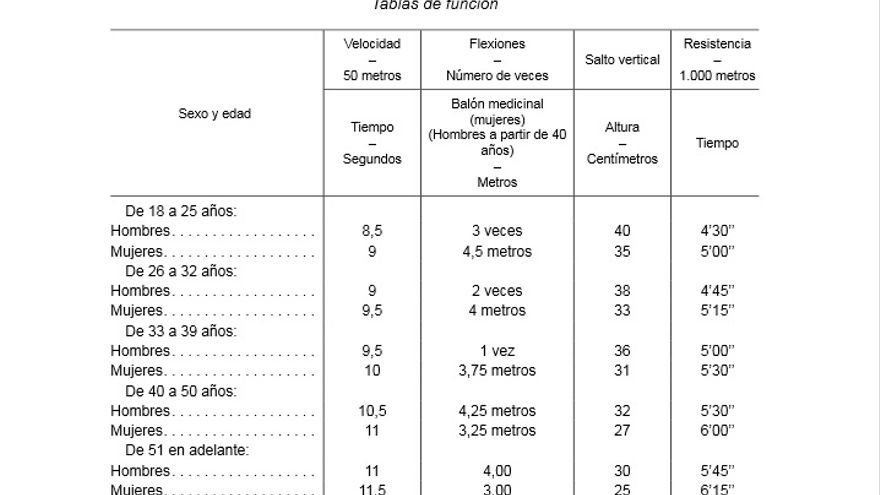 Requisitos exigidos a los vigilantes en 2012