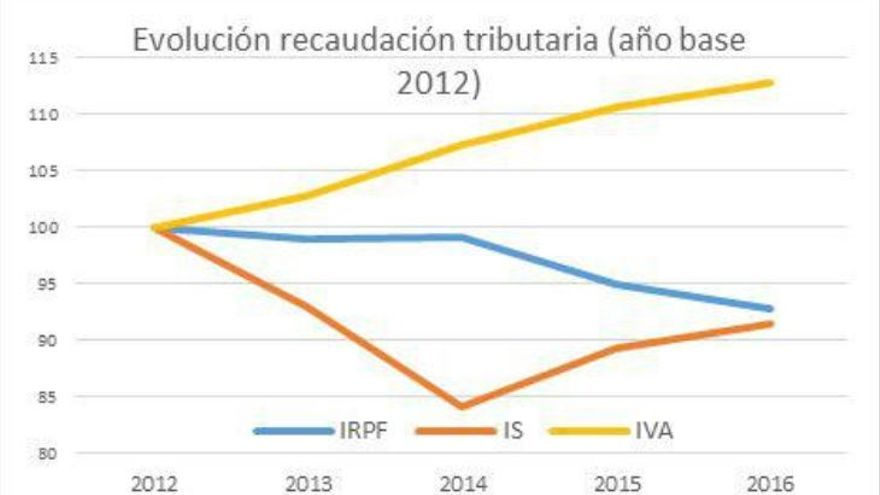 Gráfico Secretaría de Economía de Podemos.