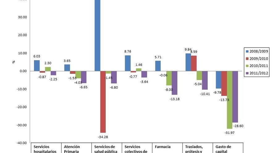 Fuente: Elaboración propia. Datos MSSSI.