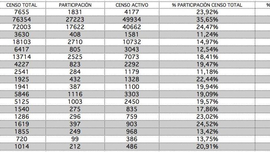 Participación Podemos.