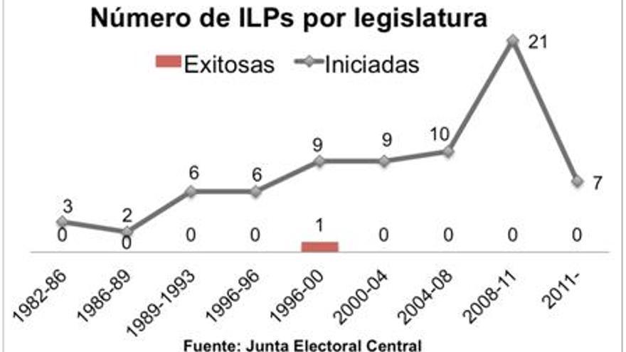 Gráfico: ILPs
