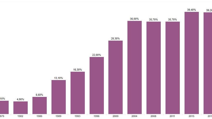 Gráfico de porcentaje de mujeres por elecciones generales