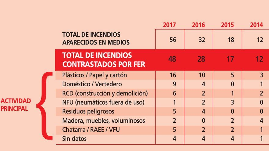 Datos de incendios en plantas de reciclaje, según la Federación Española de la Recuperación y el Reciclaje (FER).