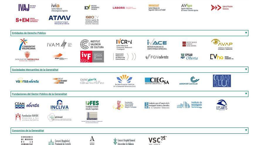 Organigrama del sector público instrumental de la Generalitat valenciana.