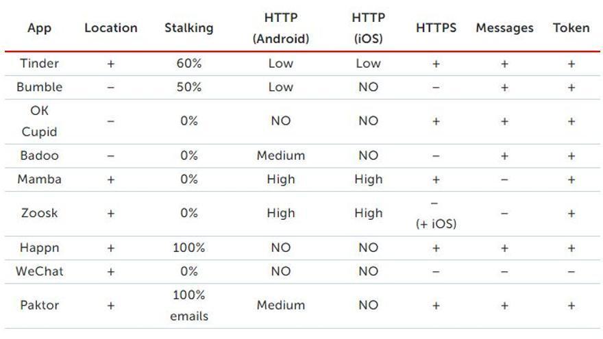 Estudio de Kaspersky sobre la seguridad de 'apps' para cintas. + significa que es posible acceder a esos datos, y - que no lo es