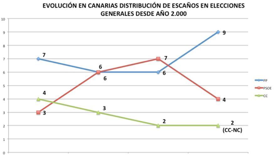 Evolución en Canarias de la distribución de escaños