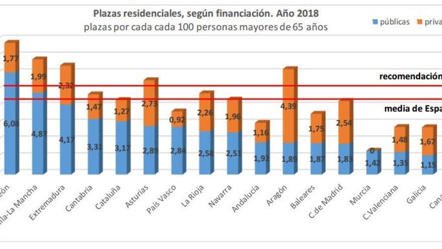 ratios residenciales clm