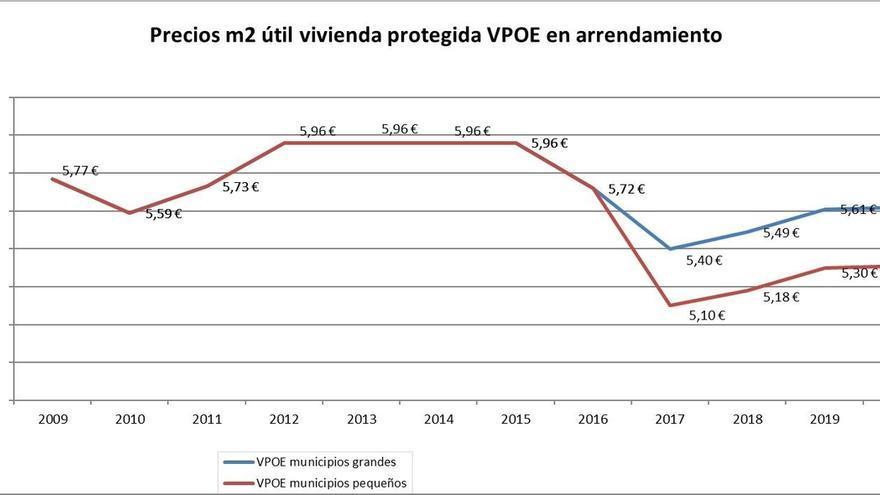 El Gobierno de Navarra contiene el precio máximo de los arrendamientos de viviendas protegidas