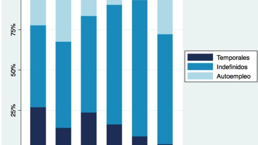 Gráfico 1. Distribución del electorado de cada partido con empleo por tipo de contrato. Fuente: CIS. Barómetro de Enero de 2013.
