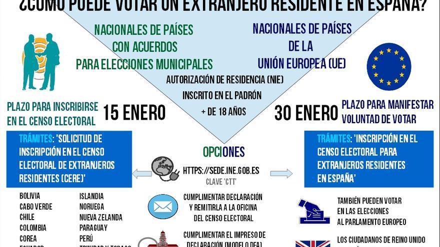 Infografía voto ciudadanos y ciudadanas extranjeros