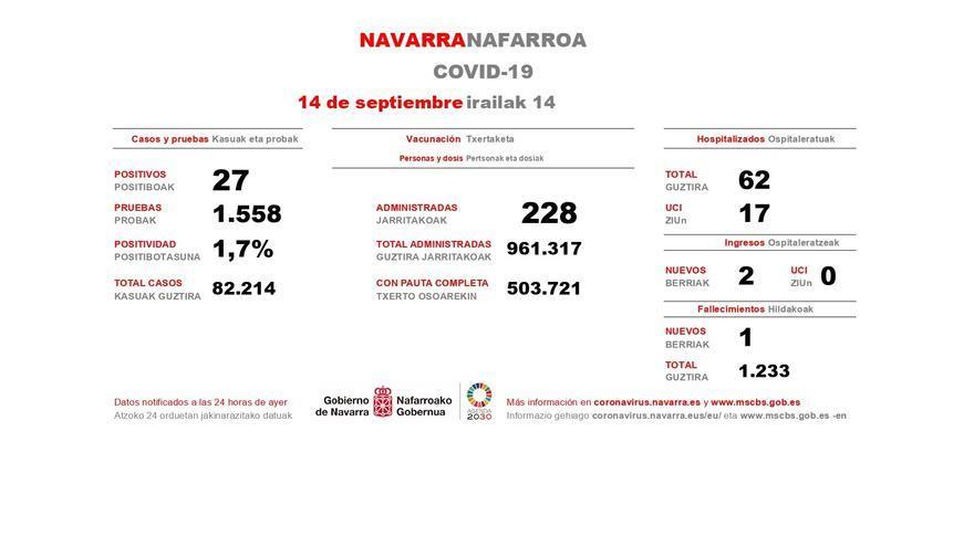 Los casos de Covid de este lunes en Navarra