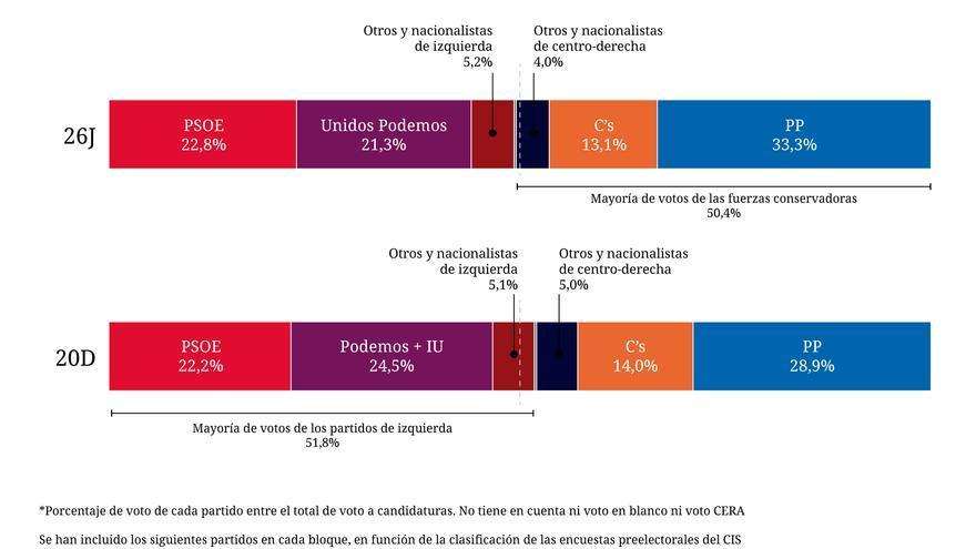 Porcentaje de voto a los bloques izquierda y derecha