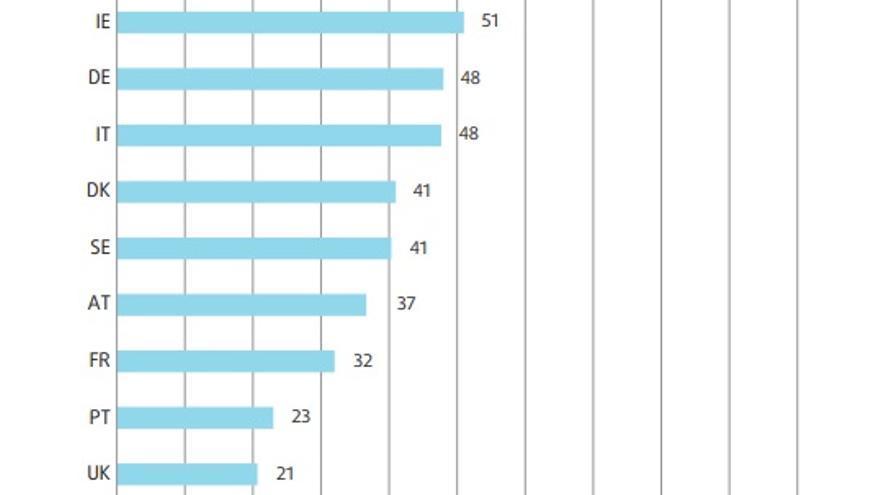 Los países participantes en la encuesta fueron Alemania, Austria, Dinamarca, Finlandia, Francia, Irlanda, Italia, Luxemburgo, Malta, Portugal, Reino Unido y Suecia. Fuente: EU Fundamental Rights Agency's (FRA) second EU Minorities and Discrimination Survey (EU-MIDIS II)