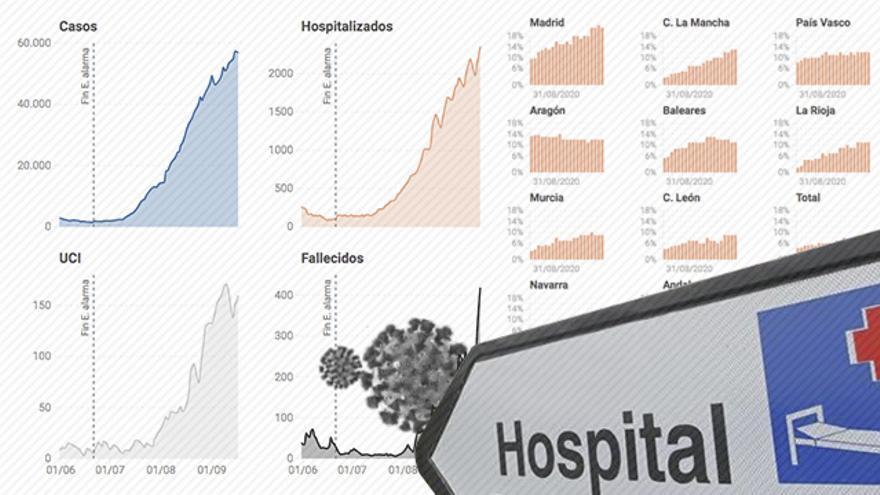 Así están los hospitales: los ingresos se doblan en un mes con la mayor ocupación en Madrid, Castilla-La Mancha, Euskadi y Aragón