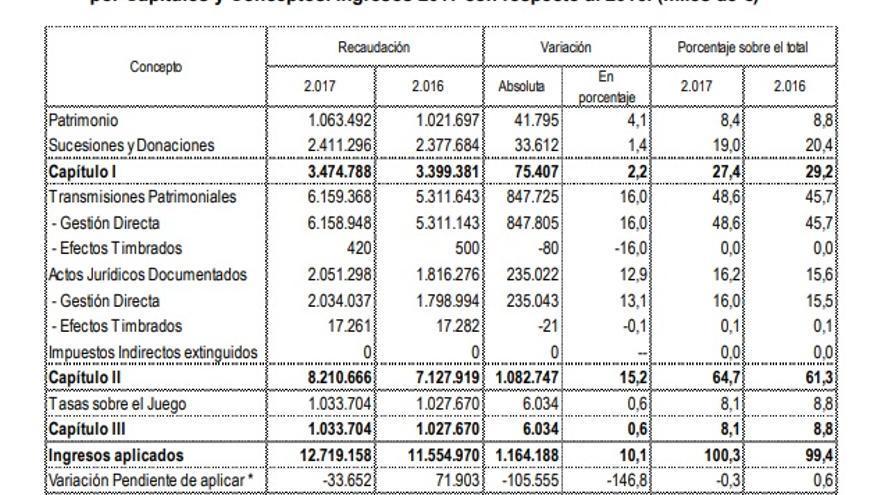 Recaudación de tributos cedidos a las CCAA en 2017 y 2016. Fuente: Ministerio de Hacienda