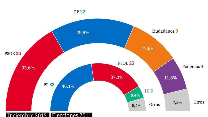 Porcentaje de votos en Andalucía para las próximas elecciones generales del 20 de diciembre de 2015
