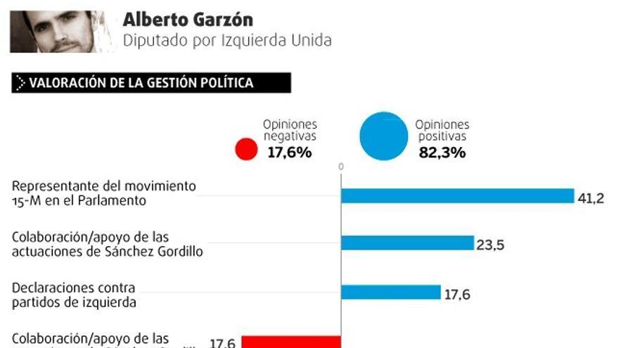 Valoración de la gestión política y personal de Alberto Garzón.