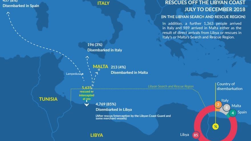 ¿Dónde acaparon desembarcadas las personas rescatadas en el Mediterráneo Central?. Captura del informe 'Travesías desesperadas' de Acnur.