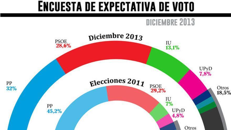 Encuesta de expectativa de voto diciembre 2013./ Gráfico: Belén Picazo