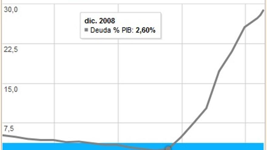 Incremento de más de un 26% de deuda pública respecto al PIB desde el año 2008
