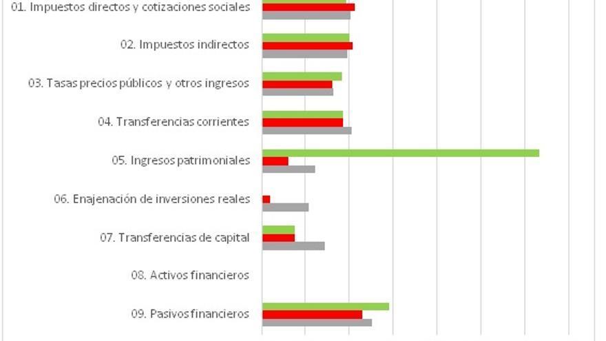 """Elaboración propia en base a ICANE y la """"Liquidación de los Presupuestos Generales del Gobierno de Cantabria"""". Nota: La estimación para 2018 se realiza en base a los datos de ejecución al cierre de octubre de 2018 y la proyección estimada considerando el efecto calendario de los años de la legislatura en curso"""