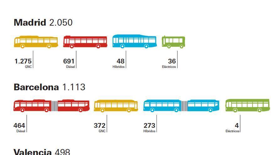 Reparto de flotas de buses por tecnología