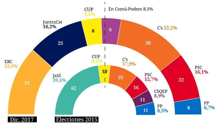 Resultados CelesteTel Catalanas