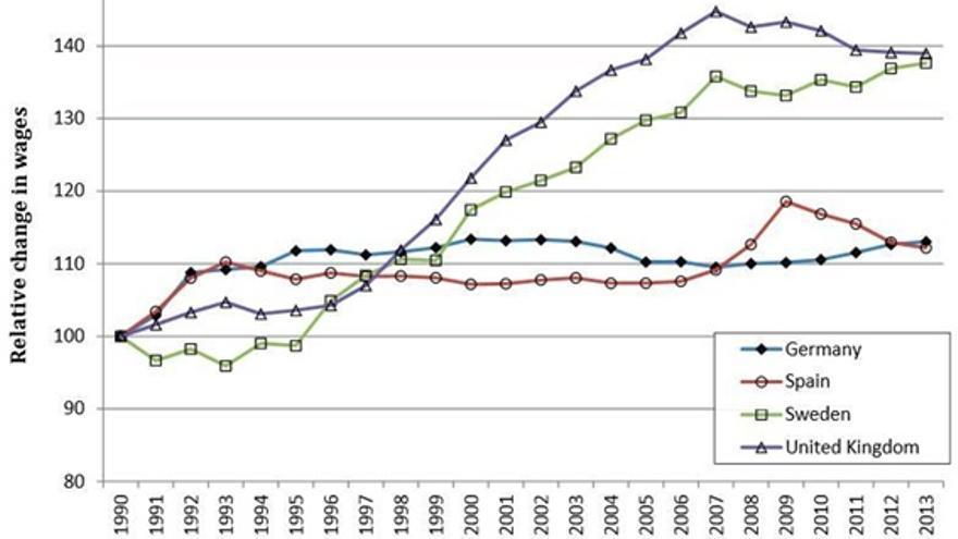 Nota: El gráfico muestra el cambio en los salarios de los empleados en Alemania, España, Suecia y el Reino Unido. Una cifra de 100 indica el nivel real de los salarios en 1990, mientras que las cifras por encima y por debajo de 100 indican aumentos o reducciones relativos al nivel de 1990 en términos reales. Las cifras son de Eurostat y Ameco