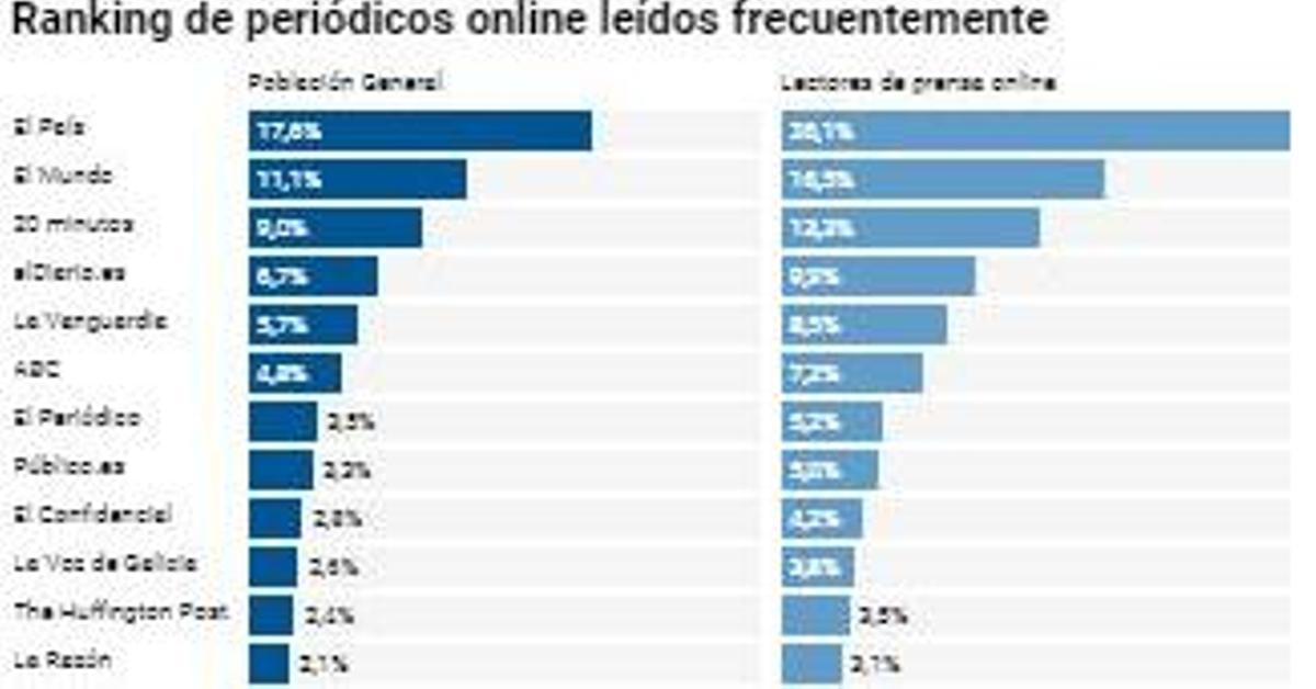 elDiario.es, el cuarto periódico digital más leído y el que más crece