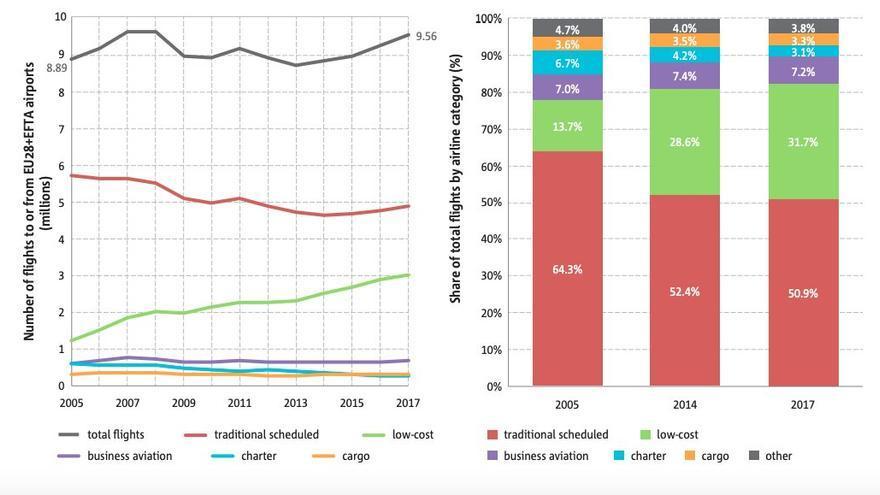 Evolución del número de vuelos y cuota de mercado de las aerolíneas de bajo coste en Europa.
