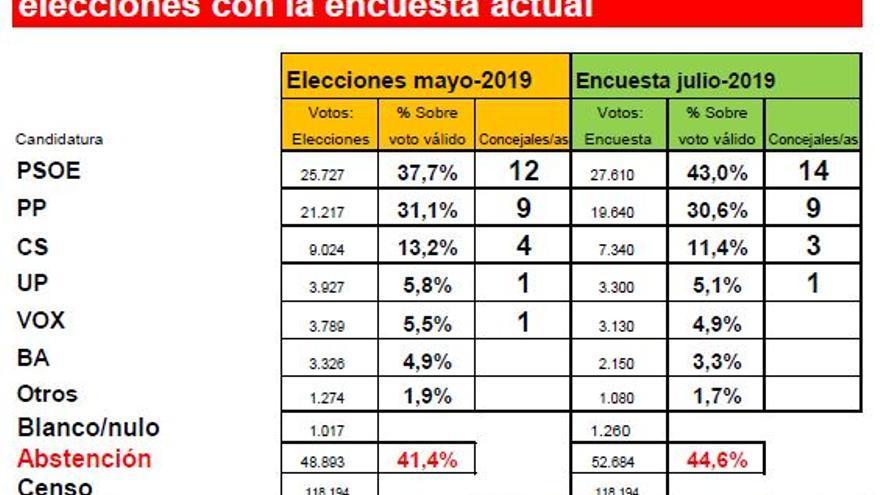Comparativa resultados de mayo, y lo que pasaría ahora según el estudio