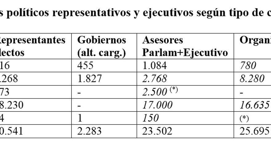 Cargos políticos representativos y ejecutivos según tipo de cargo y nivel