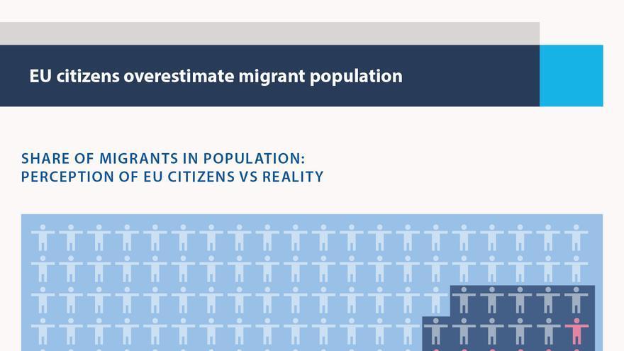 EU citizens overestimate migrant population