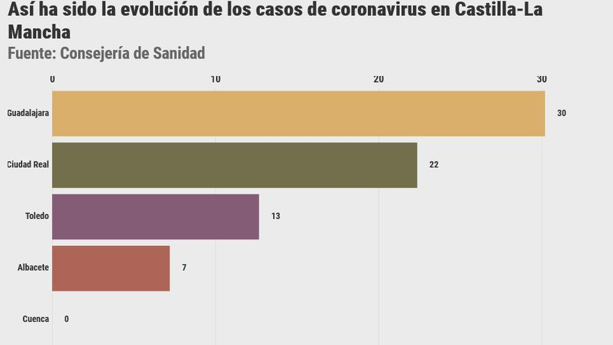 evolución casos coronavirus clm
