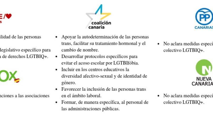 Propuestas de las propuestas de los partidos políticos en Canarias.