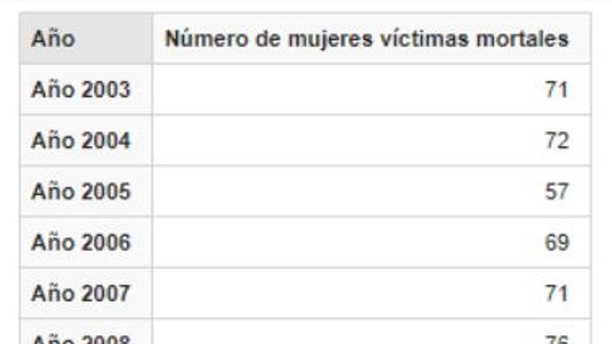 Fuente: Portal Estadístico de la Delegación del Gobierno para la Violencia de Género.