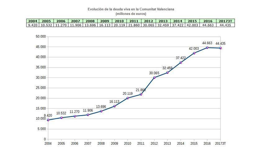 Evolución de la deuda viva -pagos pendientes- de la Generalitat