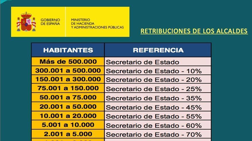 Reforma de la Administración Local. Retribuciones de los alcaldes