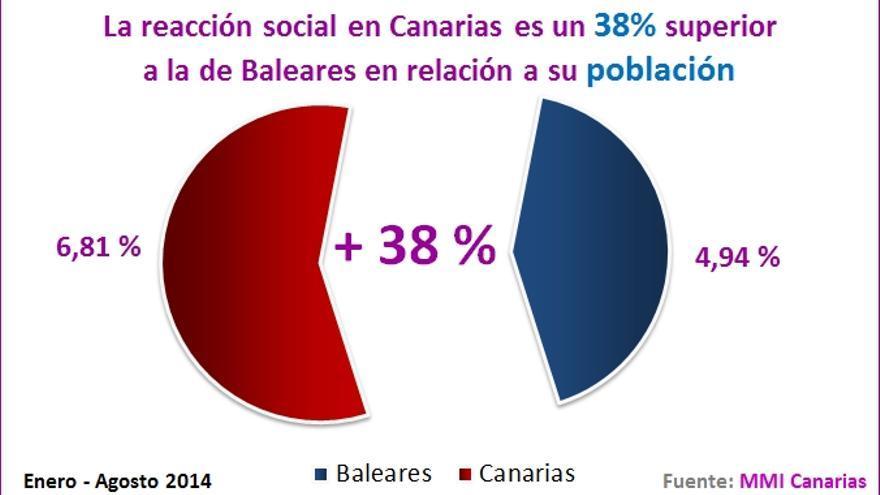Baleares población (mmi)