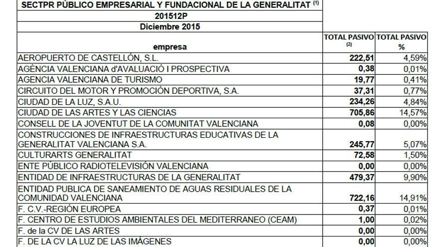 Datos del pasivo de las empresas públicas de la Generalitat.
