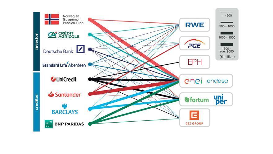 Las relaciones entre financiadores y empresas contaminantes en la UE.
