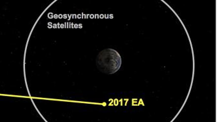 Escenario Apocalíptico: Millones de asteroides asesinos amenazan al planeta Pequeno-asteroide-rozo-Tierra-marzo_EDIIMA20170309_0721_19