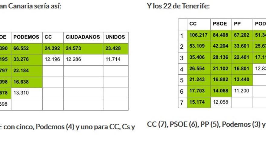 Resultados en las islas de Gran Canria y Tenerife.