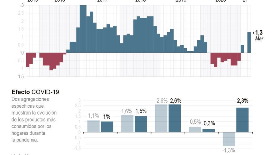 La inflación se dispara al 1,3 % en marzo por los precios de la energía