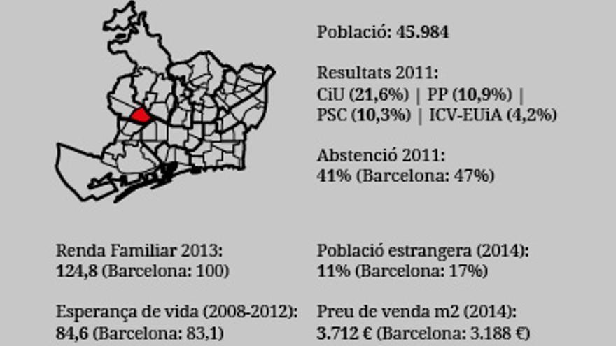 Barris Municipals2015 Les Corts