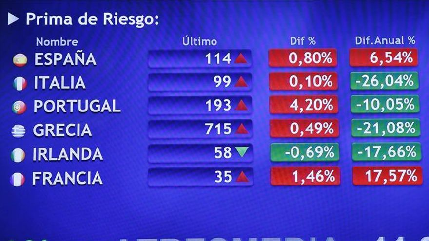 La prima de riesgo de España cae a 118 tras la caída del bono al 1,741 por ciento