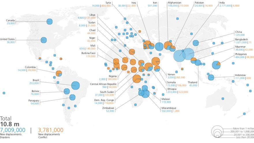 Desplazados por desastres naturales (azul) y conflictos armados (naranja) en la primera mitad de 2019