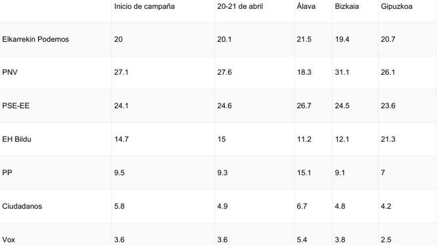 Porcentajes de estimación de voto en Euskadi a 20 de abril
