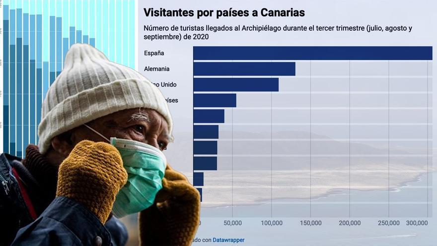 Los turistas de la pandemia y cómo la COVID ha transformado al motor económico de Canarias