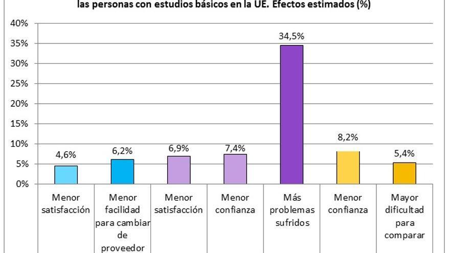 Fuente: Clifton, Fernández-Gutiérrez y García-Olalla (2017), a partir de datos del Market Monitoring Survey (2011).